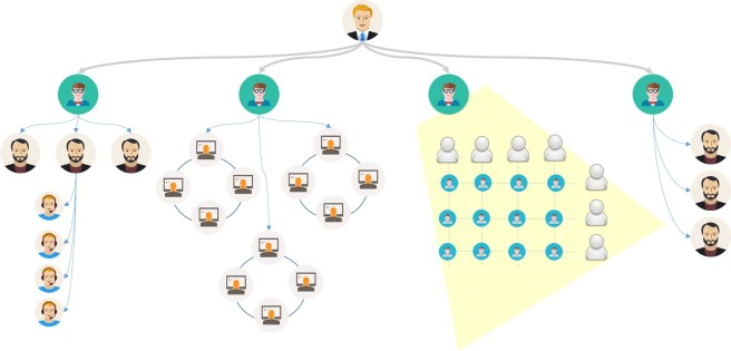 الهيكل الأداري للشركة
