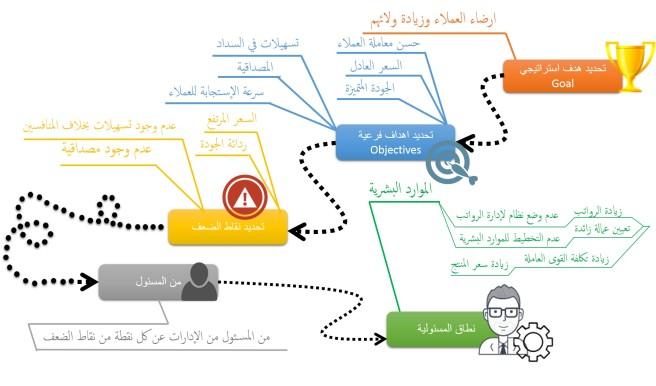 تحليل البيئة مسئوليات الأدارات