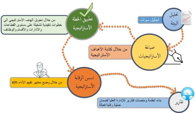 خطوات بناء استراتيجية للموارد البشرية