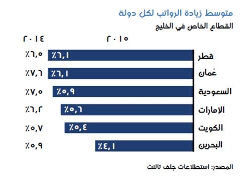متوسط الزيادة في المرتبات وفقا للدولة