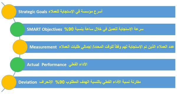 مثال عن مراحل اعداد المؤشرات القياسية