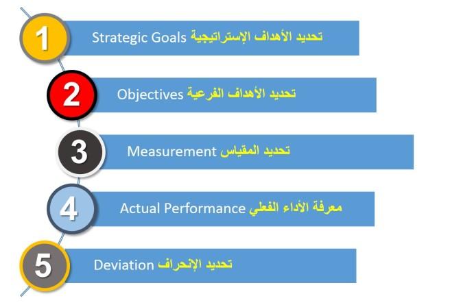 مراحل اعداد المؤشرات القياسية