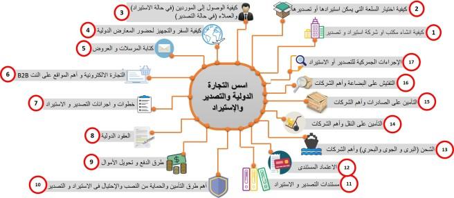 محتويات دورة الأستيراد والتصدير