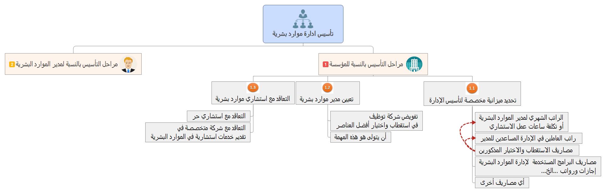 استراتيجية الموارد البشرية مدونة مهر الصفحة 2