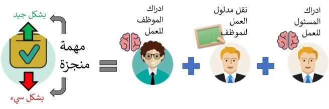 معادلة ادراك مدلول العمل