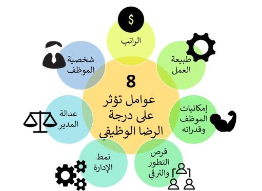 8 عوامل تؤثر على الرضا الوظيفي