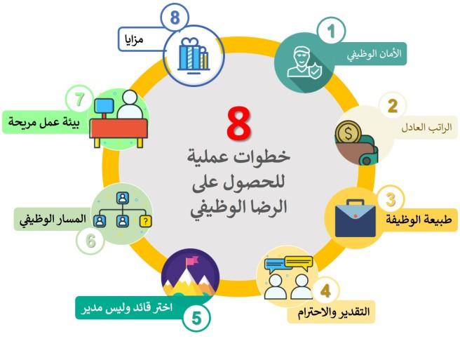 8 خطوات للرضا الوظيفي