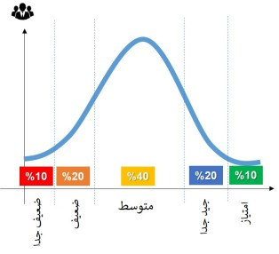 التوزيع الأجباري او الطبيعي
