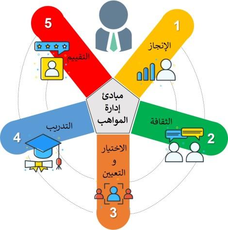 مبادئ ادارة المواهب